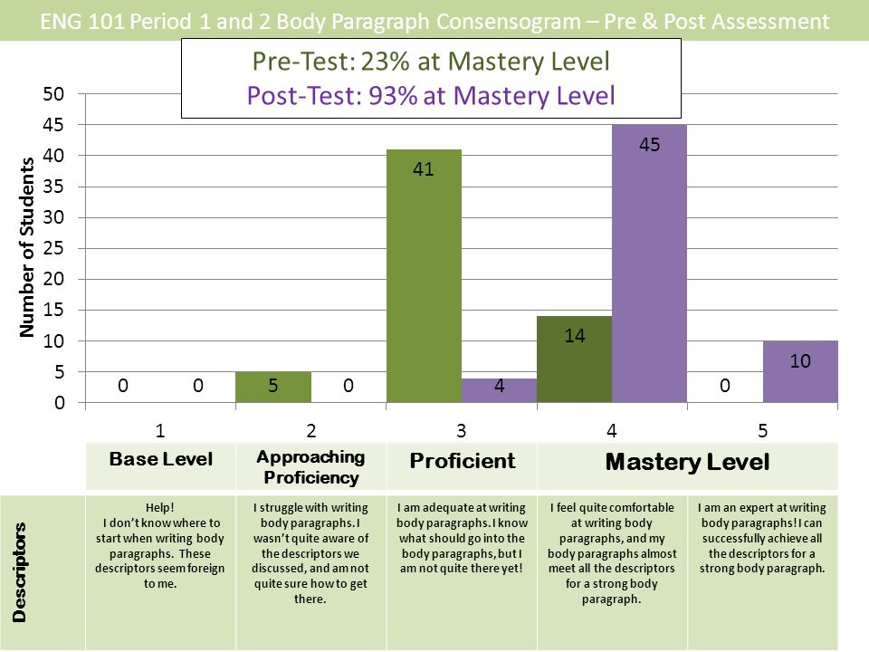 Free PowerPoint Backgrounds ENG 101 Period 1 and 2 Body Paragraph Consensogram – Pre & Post Assessment Descriptors Help.
