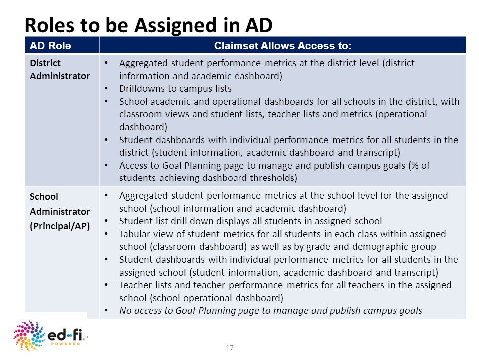 17 AD RoleClaimset Allows Access to: District Administrator Aggregated student performance metrics at the district level (district information and aca