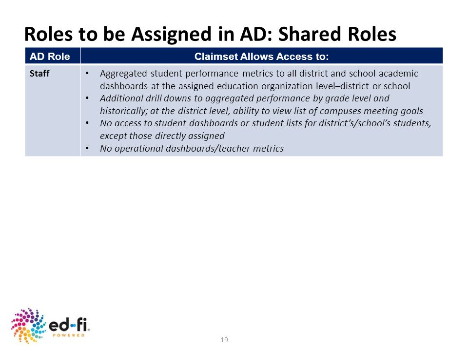 19 AD RoleClaimset Allows Access to: Staff Aggregated student performance metrics to all district and school academic dashboards at the assigned educa