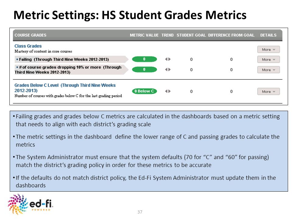 37 Metric Settings: HS Student Grades Metrics Failing grades and grades below C metrics are calculated in the dashboards based on a metric setting tha