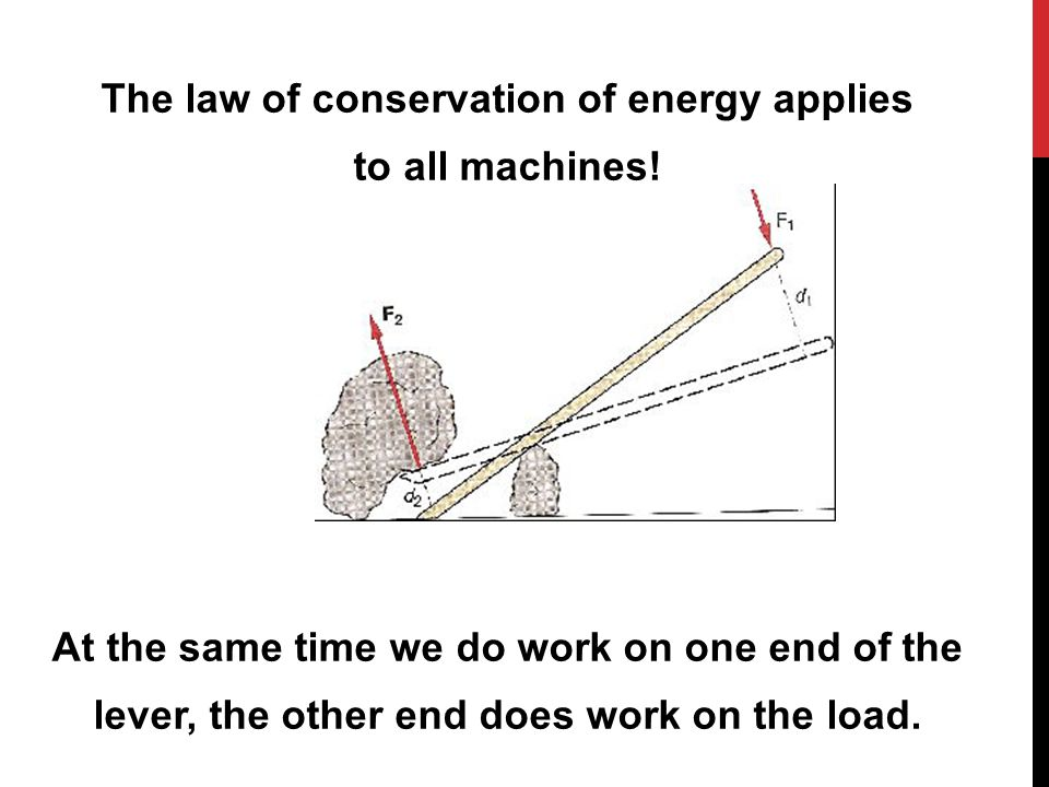 The law of conservation of energy applies to all machines! At the same time we do work on one end of the lever, the other end does work on the load.