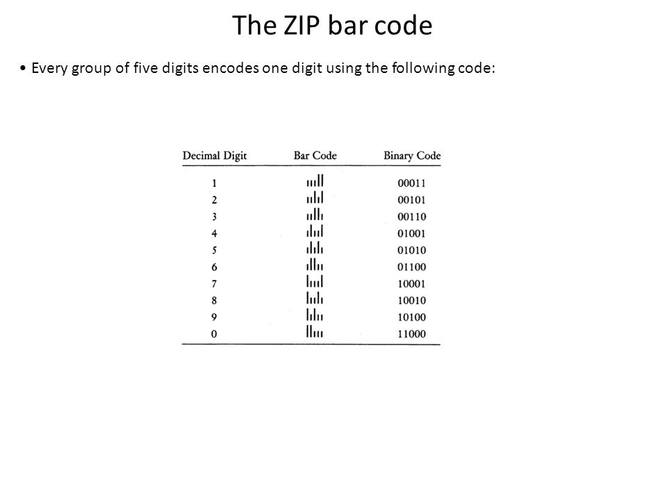 The ZIP bar code Every group of five digits encodes one digit using the following code:
