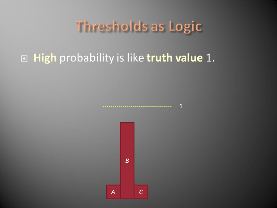High probability is like truth value 1. B CA 1