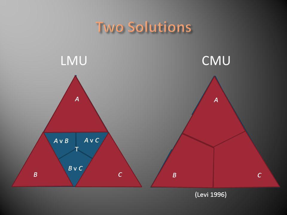 A v C B v C T A CB LMUCMU A CB A v B (Levi 1996)