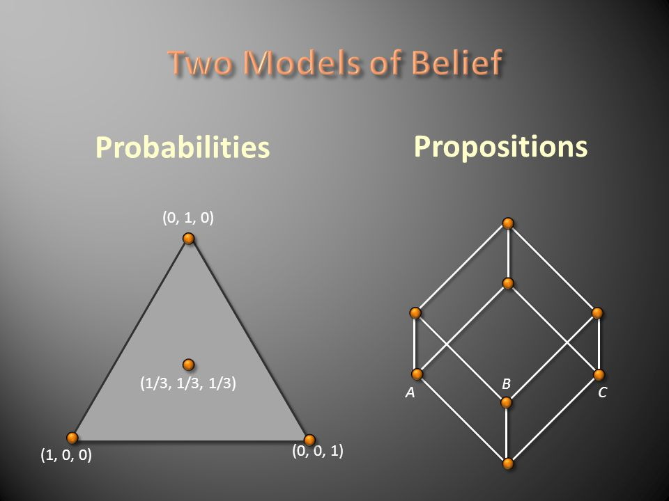 (0, 1, 0) (0, 0, 1) (1, 0, 0) (1/3, 1/3, 1/3) Propositions Probabilities A C B ? ?