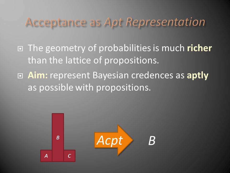 The geometry of probabilities is much richer than the lattice of propositions.