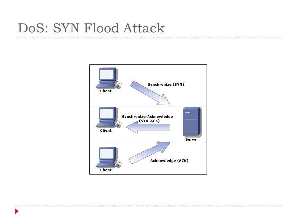 DoS: SYN Flood Attack