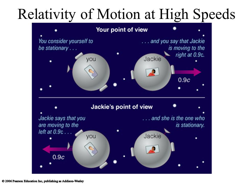 Relativity of Motion at High Speeds