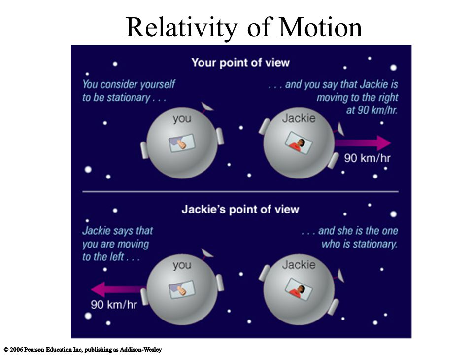 Relativity of Motion