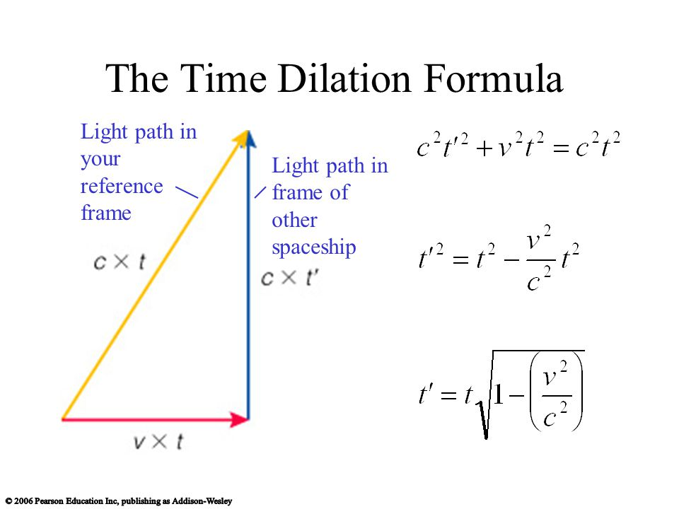 The Time Dilation Formula Light path in your reference frame Light path in frame of other spaceship