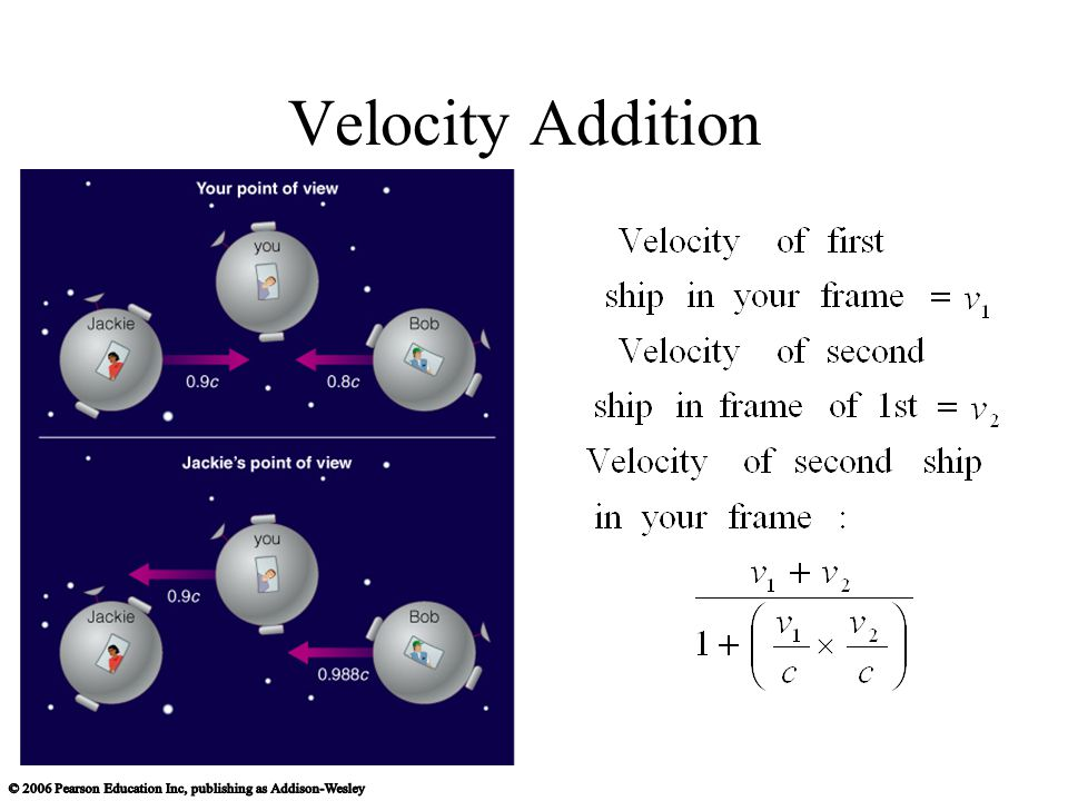 Velocity Addition
