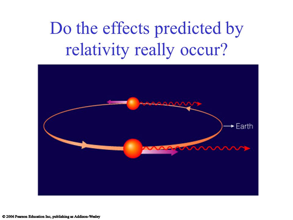 Do the effects predicted by relativity really occur