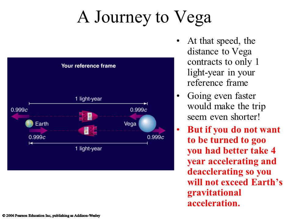 A Journey to Vega At that speed, the distance to Vega contracts to only 1 light-year in your reference frame Going even faster would make the trip seem even shorter.