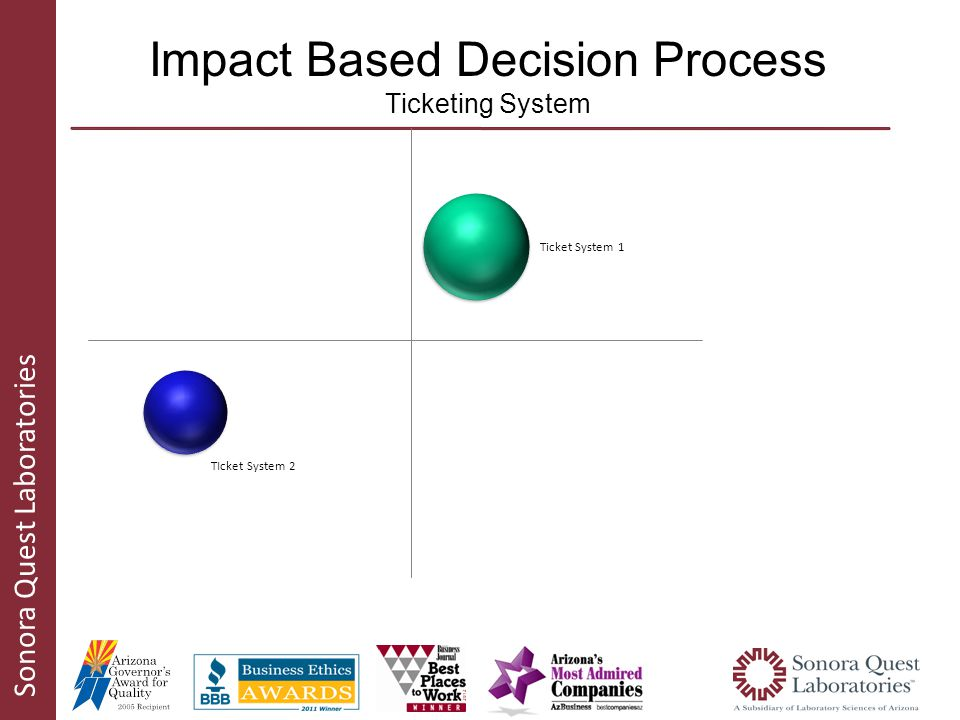 Sonora Quest Laboratories Impact Based Decision Process Ticketing System