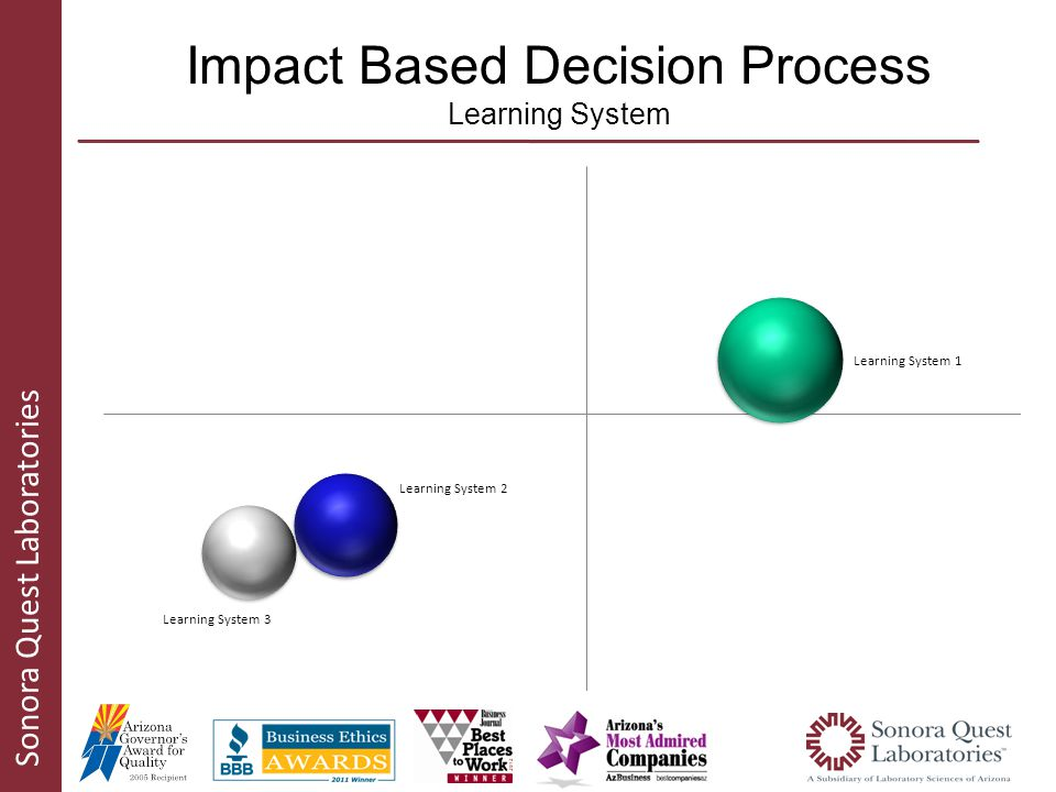 Sonora Quest Laboratories Impact Based Decision Process Learning System