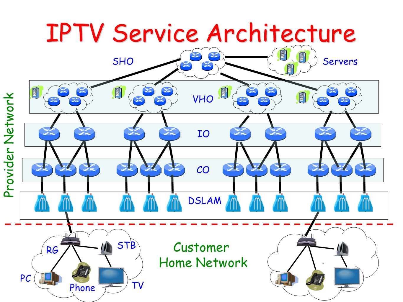 IPTV Service Architecture 3 SHO VHO IO CO DSLAM Customer Home Network Provider Network Servers RG PC STB TV Phone