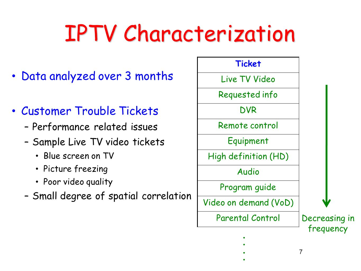 IPTV Characterization Data analyzed over 3 months Customer Trouble Tickets –Performance related issues –Sample Live TV video tickets Blue screen on TV Picture freezing Poor video quality –Small degree of spatial correlation 7 Ticket Live TV Video Requested info DVR Remote control Equipment High definition (HD) Audio Program guide Video on demand (VoD) Parental Control Decreasing in frequency........