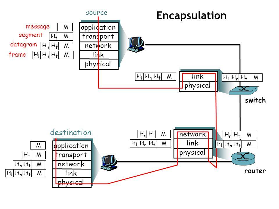 1-12 message segment datagram frame source application transport network link physical HtHt HnHn HlHl M HtHt HnHn M HtHt M M destination application t