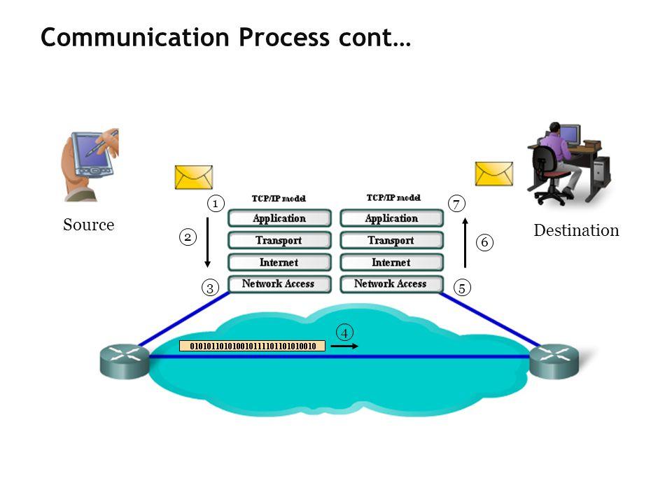 1 2 3 4 5 6 7 Source Destination Communication Process cont…