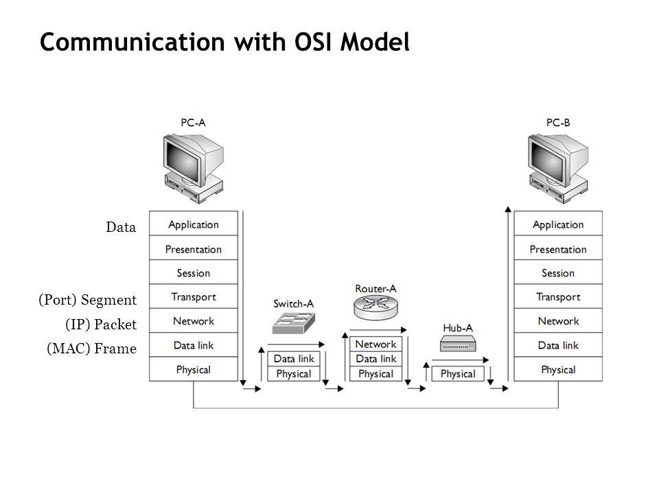 Communication with OSI Model Data (Port) Segment (IP) Packet (MAC) Frame