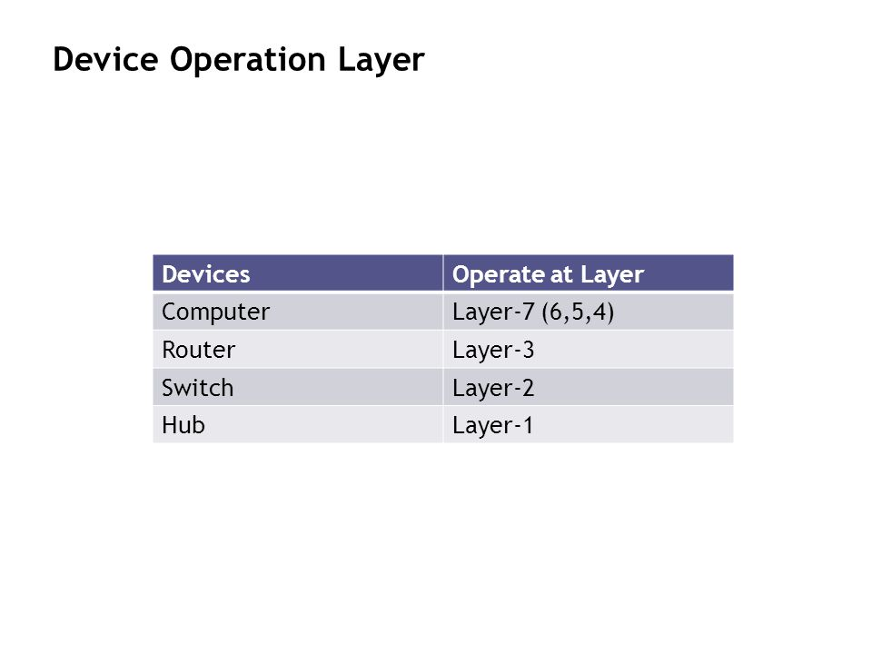 Device Operation Layer DevicesOperate at Layer ComputerLayer-7 (6,5,4) RouterLayer-3 SwitchLayer-2 HubLayer-1