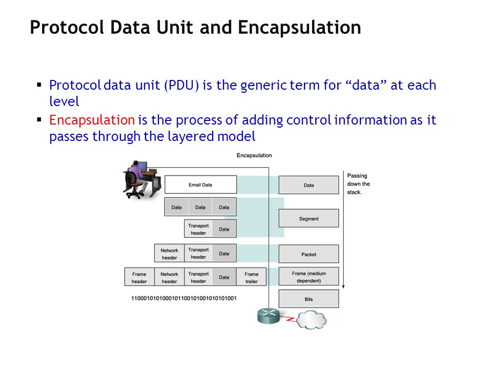 Protocol data unit (PDU) is the generic term for data at each level Encapsulation is the process of adding control information as it passes through th