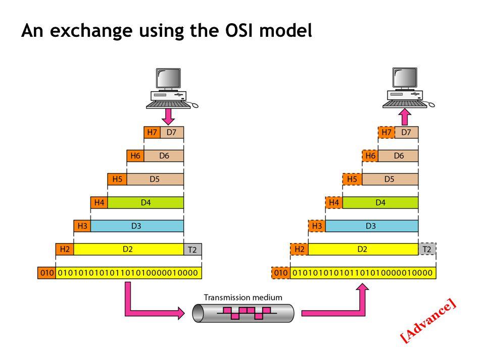 An exchange using the OSI model [Advance]