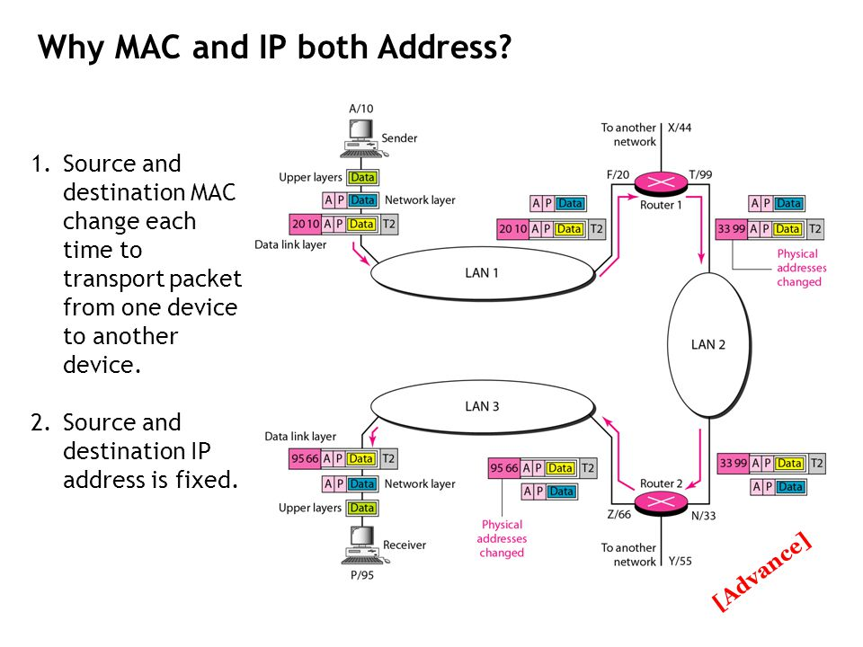 Why MAC and IP both Address? 1.Source and destination MAC change each time to transport packet from one device to another device. 2.Source and destina