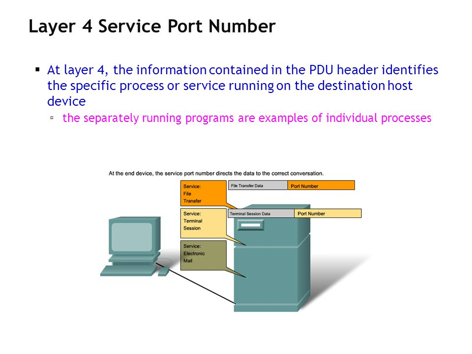 Ch 2 - 47 At layer 4, the information contained in the PDU header identifies the specific process or service running on the destination host device th