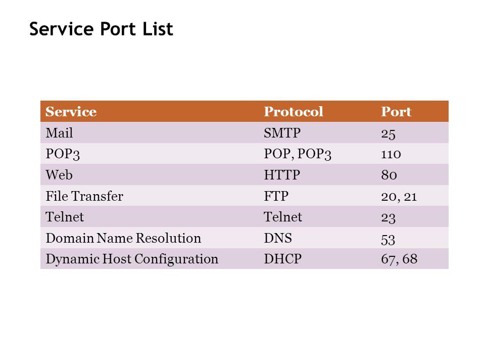 Service Port List ServiceProtocolPort MailSMTP25 POP3POP, POP3110 WebHTTP80 File TransferFTP20, 21 Telnet 23 Domain Name ResolutionDNS53 Dynamic Host