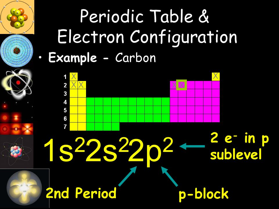 p-block2nd Period 1s 2 2 e - in p sublevel Example - Carbon 2s 2 2p 2 X XX X XX Periodic Table & Electron Configuration