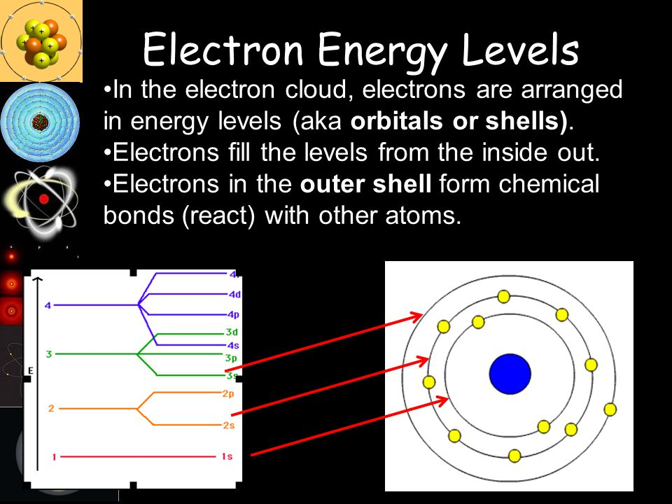 Electron Energy Levels In the electron cloud, electrons are arranged in energy levels (aka orbitals or shells). Electrons fill the levels from the ins