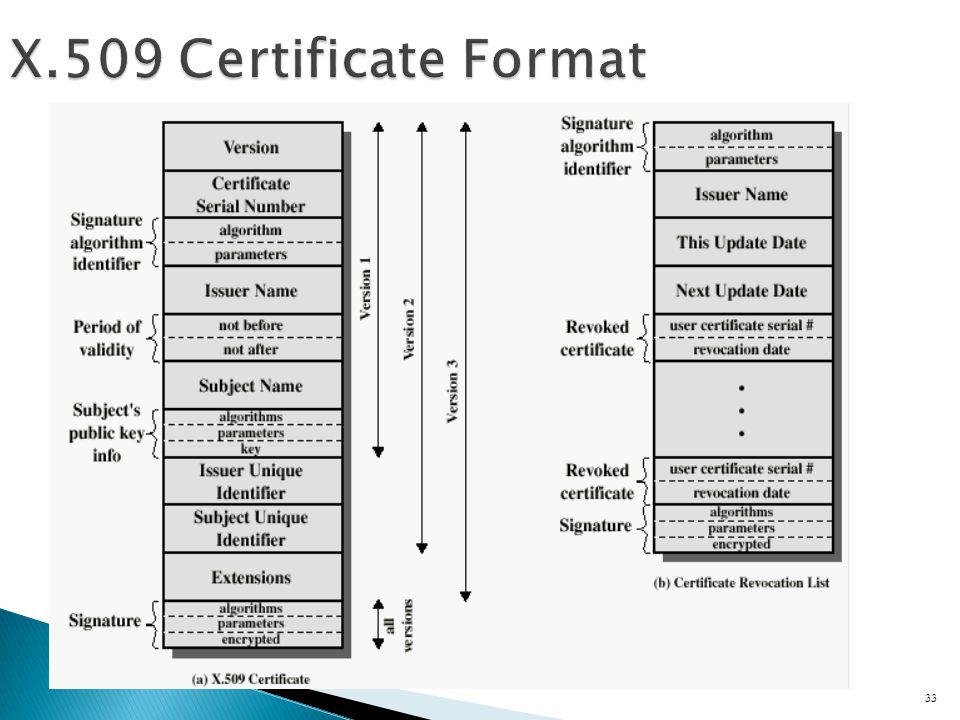 33 X.509 Certificate Format