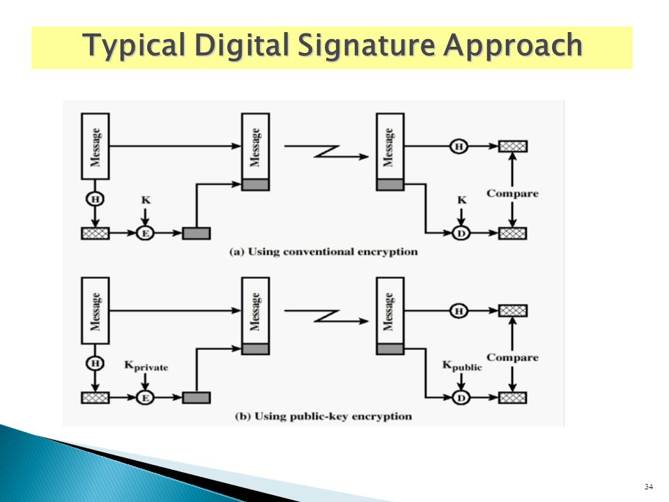 34 Typical Digital Signature Approach