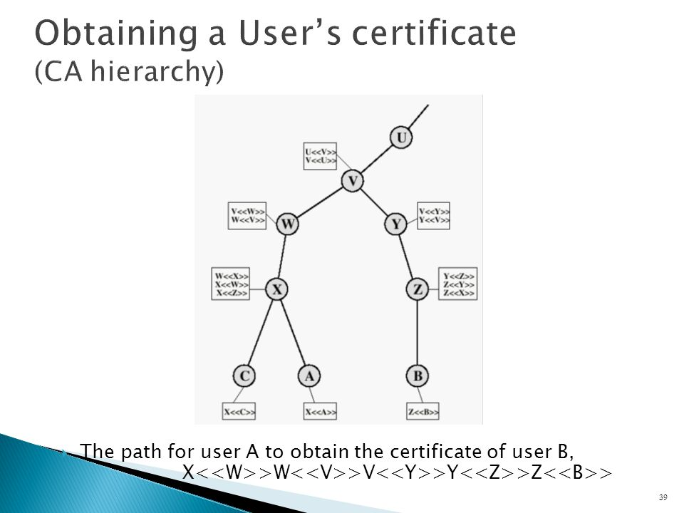 The path for user A to obtain the certificate of user B, X >W >V >Y >Z > 39