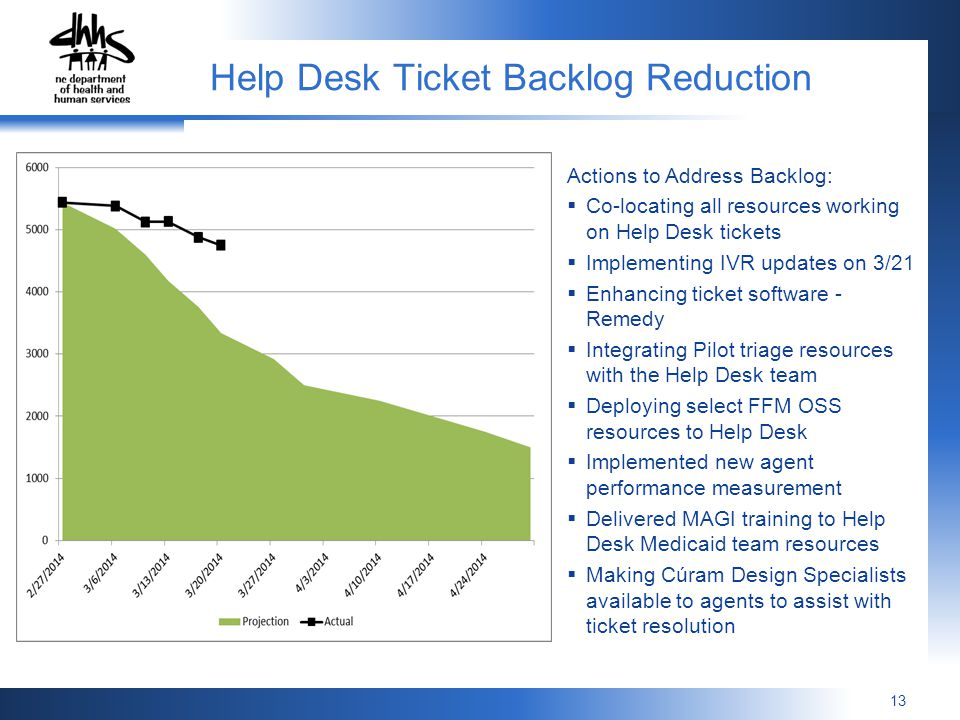13 Help Desk Ticket Backlog Reduction Actions to Address Backlog: Co-locating all resources working on Help Desk tickets Implementing IVR updates on 3