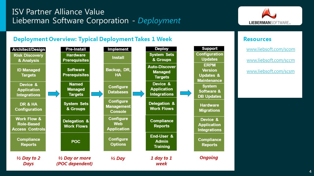 ISV Partner Alliance Value Lieberman Software Corporation - Deployment Deployment Overview: Typical Deployment Takes 1 WeekResources Architect/Design Risk Discovery & Analysis ID Managed Targets Device & Application Integrations DR & HA Configuration Work Flow & Role-Based Access Controls Compliance Reports Pre-Install Hardware Prerequisites Software Prerequisites Named Managed Targets System Sets & Groups Delegation & Work Flows POC Implement Install Backup, DR, HA Configure Databases Configure Management Console Configure Web Application Configure Options Deploy System Sets & Groups Auto-Discover Managed Targets Device & Application Integrations Delegation & Work Flows Compliance Reports End-User & Admin Training Support Configuration Updates ERPM Version Updates & Maintenance System Software & DB Updates Hardware Migrations Device & Application Integrations Compliance Reports ½ Day to 2 Days ½ Day or more (POC dependent) ½ Day 1 day to 1 week Ongoing