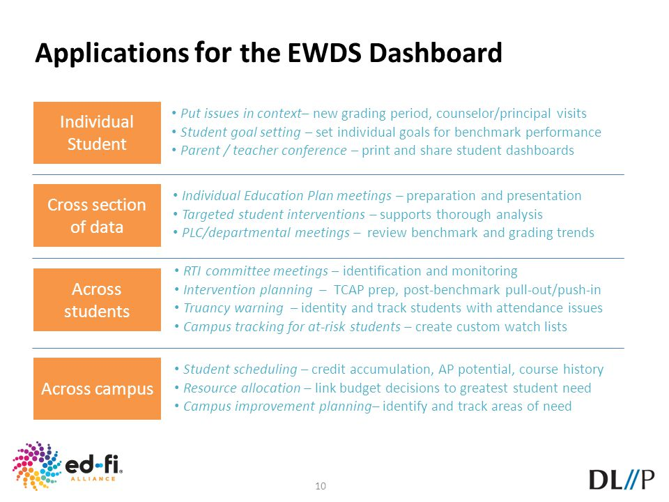 10 Applications for the EWDS Dashboard Individual Student Cross section of data Across students Across campus Put issues in context– new grading perio
