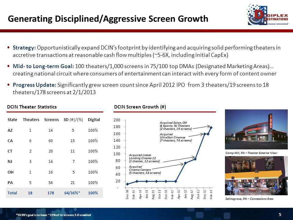 Strategy: Opportunistically expand DCINs footprint by identifying and acquiring solid performing theaters in accretive transactions at reasonable cash flow multiples (~5-6X, including initial CapEx) Mid- to Long-term Goal: 100 theaters/1,000 screens in 75/100 top DMAs (Designated Marketing Areas)… creating national circuit where consumers of entertainment can interact with every form of content owner Progress Update: Significantly grew screen count since April 2012 IPO from 3 theaters/19 screens to 18 theaters/178 screens at 2/1/2013 Generating Disciplined/Aggressive Screen Growth StateTheatersScreens3D (#)/(%)Digital AZ114 5100% CA66015100% CT22011100% NJ314 7100% OH116 5100% PA55421100% Total1817864/36%*100% DCIN Screen Growth (#)DCIN Theater Statistics Acquired Cinema Centers (5 theaters, 54 screens) Acquired Lisbon Landing Cinema 12 (1 theater, 12 screens) Selinsgrove, PA – Concessions Area Camp Hill, PA – Theater Exterior View Acquired UltraStar Cinemas (7 theaters, 74 screens) Acquired Solon, OH & Sparta, NJ Theaters (2 theaters, 19 screens) 5 *DCINs goal is to have ~33% of its screens 3-D enabled