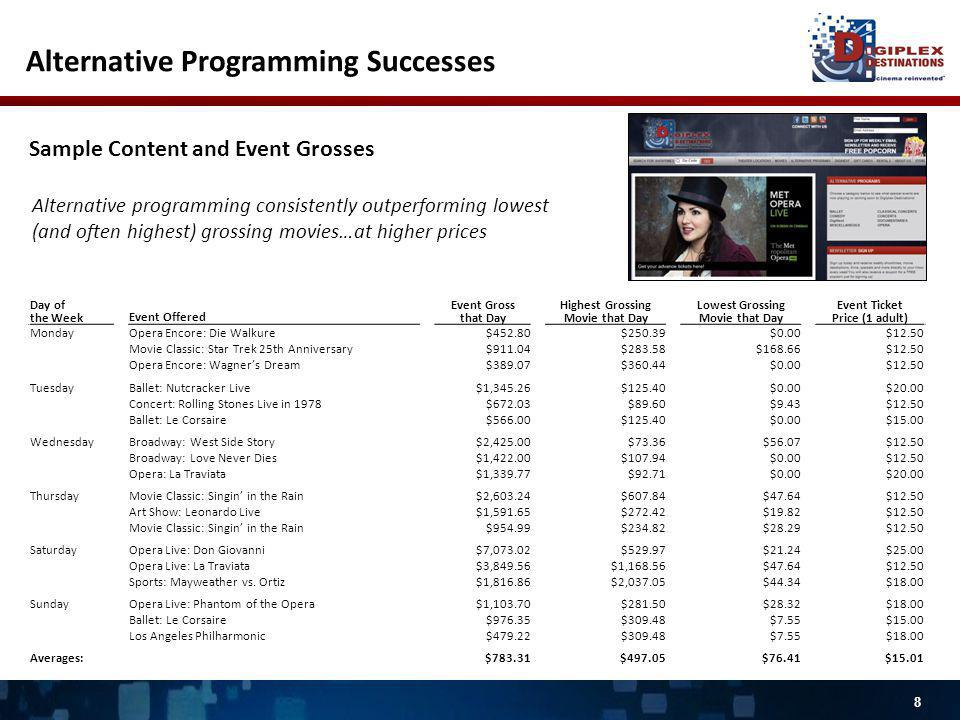 8 Sample Content and Event Grosses Day of the WeekEvent Offered Event Gross that Day Highest Grossing Movie that Day Lowest Grossing Movie that Day Event Ticket Price (1 adult) Monday Opera Encore: Die Walkure $452.80 $250.39 $0.00 $12.50 Movie Classic: Star Trek 25th Anniversary $911.04 $283.58 $168.66 $12.50 Opera Encore: Wagners Dream $389.07 $360.44 $0.00 $12.50 Tuesday Ballet: Nutcracker Live $1,345.26 $125.40 $0.00 $20.00 Concert: Rolling Stones Live in 1978 $672.03 $89.60 $9.43 $12.50 Ballet: Le Corsaire $566.00 $125.40 $0.00 $15.00 Wednesday Broadway: West Side Story $2,425.00 $73.36 $56.07 $12.50 Broadway: Love Never Dies $1,422.00 $107.94 $0.00 $12.50 Opera: La Traviata $1,339.77 $92.71 $0.00 $20.00 Thursday Movie Classic: Singin in the Rain $2,603.24 $607.84 $47.64 $12.50 Art Show: Leonardo Live $1,591.65 $272.42 $19.82 $12.50 Movie Classic: Singin in the Rain $954.99 $234.82 $28.29 $12.50 Saturday Opera Live: Don Giovanni $7,073.02 $529.97 $21.24 $25.00 Opera Live: La Traviata $3,849.56 $1,168.56 $47.64 $12.50 Sports: Mayweather vs.