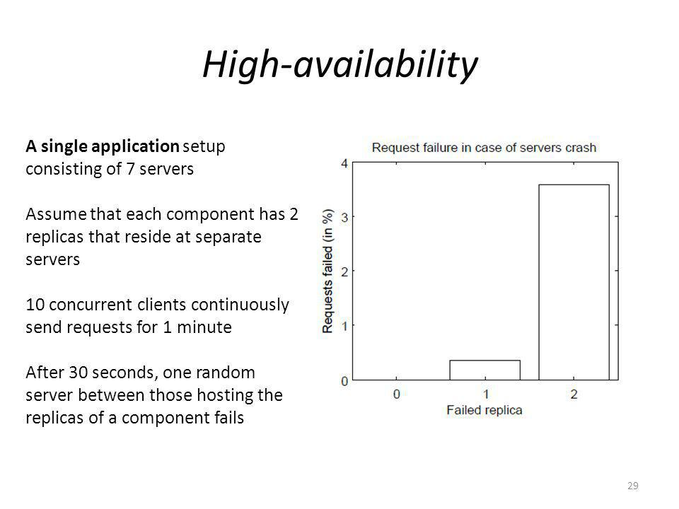 High-availability 29 A single application setup consisting of 7 servers Assume that each component has 2 replicas that reside at separate servers 10 concurrent clients continuously send requests for 1 minute After 30 seconds, one random server between those hosting the replicas of a component fails