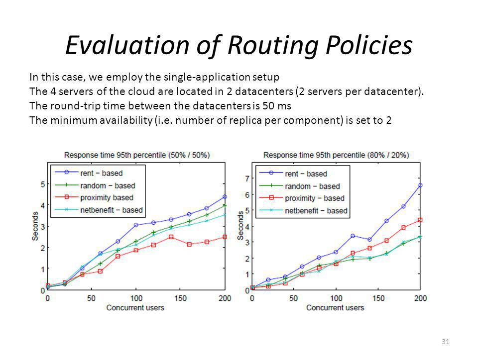 Evaluation of Routing Policies 31 In this case, we employ the single-application setup The 4 servers of the cloud are located in 2 datacenters (2 servers per datacenter).