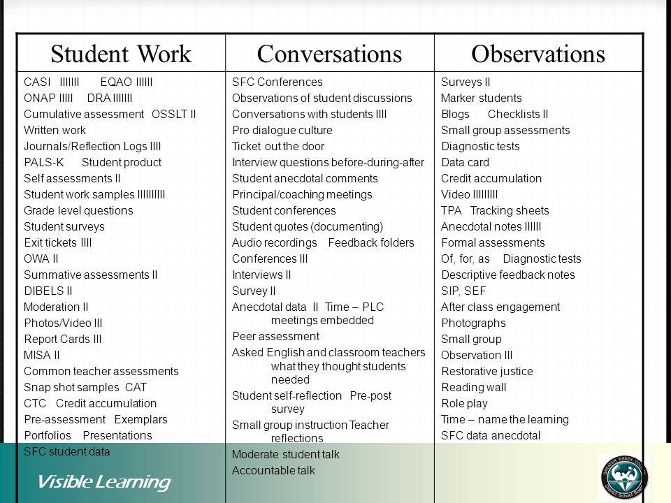 Visible Learning Student WorkConversationsObservations CASI IIIIIII EQAO IIIIII ONAP IIIII DRA IIIIIII Cumulative assessment OSSLT II Written work Jou