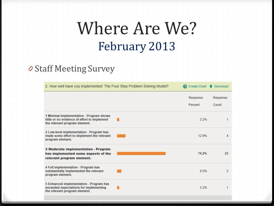 Where Are We? February 2013 0 Staff Meeting Survey
