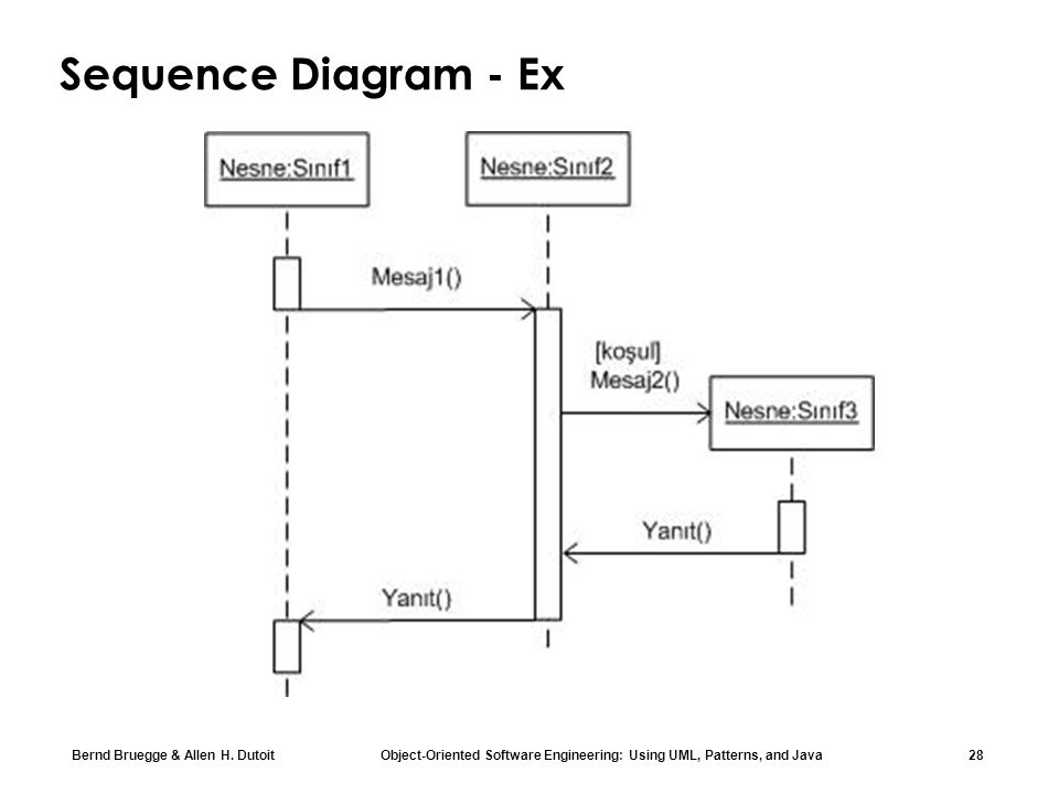 Bernd Bruegge & Allen H. Dutoit Object-Oriented Software Engineering: Using UML, Patterns, and Java 28 Sequence Diagram - Ex