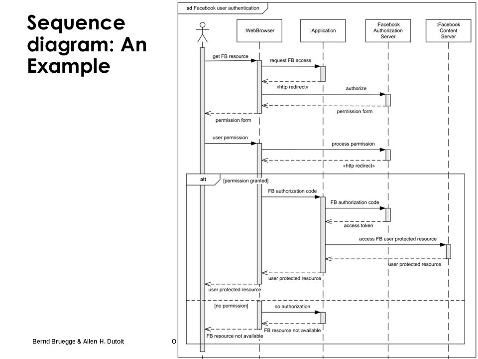Bernd Bruegge & Allen H. Dutoit Object-Oriented Software Engineering: Using UML, Patterns, and Java 30 Sequence diagram: An Example