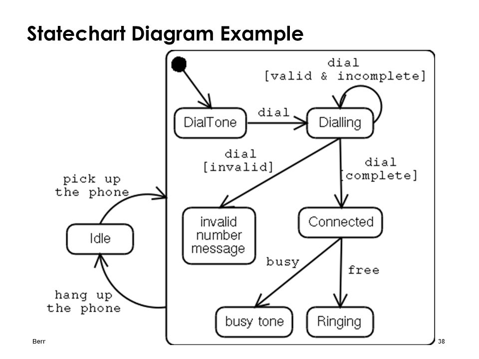 Bernd Bruegge & Allen H. Dutoit Object-Oriented Software Engineering: Using UML, Patterns, and Java 38 Statechart Diagram Example