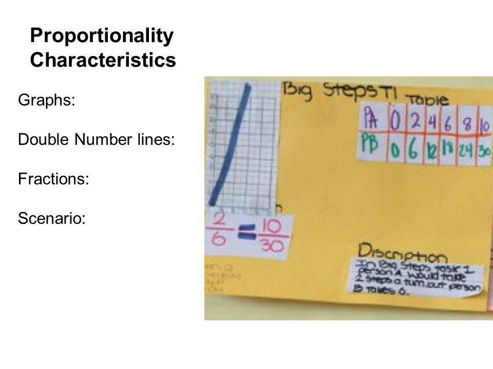 Proportionality Characteristics Graphs: Double Number lines: Fractions: Scenario: