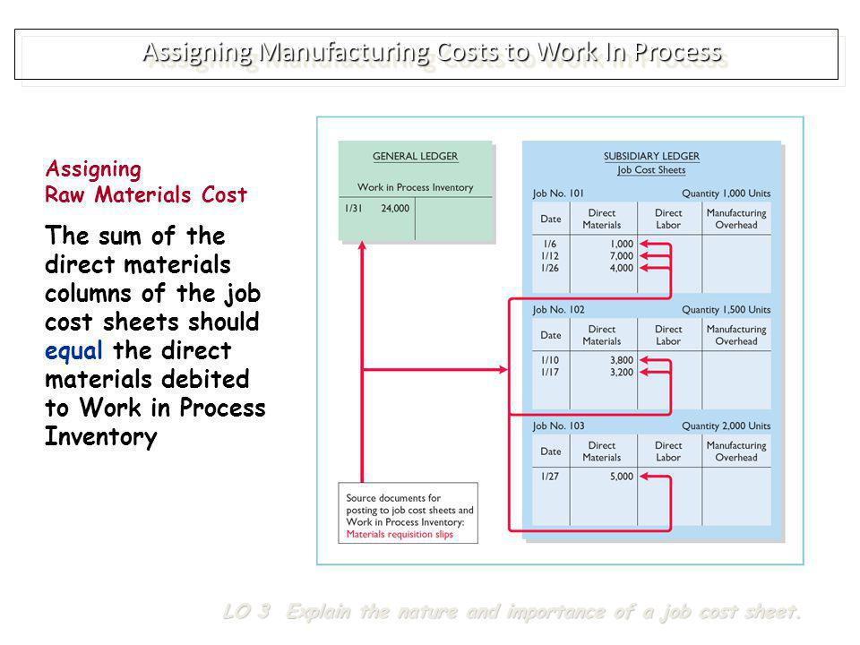 Assigning Manufacturing Costs to Work In Process Assigning Factory Labor Cost Assigned to jobs on the basis of time tickets Time tickets are prepared when the work is performed Time tickets indicate Employee Hours worked Account and job charged Total labor cost LO 3 Explain the nature and importance of a job cost sheet.