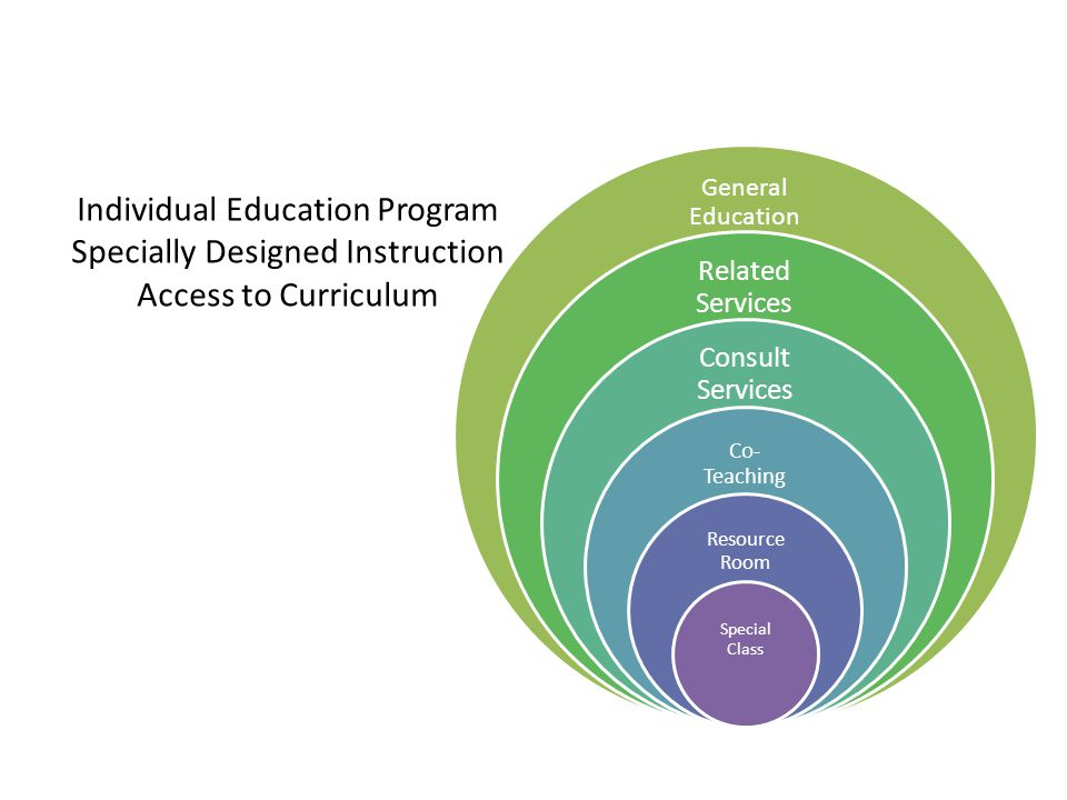 The IEP-highly individualized, drives the work of the Special Education Teacher Enables students with disabilities to access the general education curriculum Provide specially designed individualized instruction to students with disabilities by supporting them in one or more domains of learning The Golden Ticket to Accessing the General Education Curriculum for Students with Disabilities